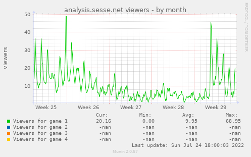 analysis.sesse.net viewers