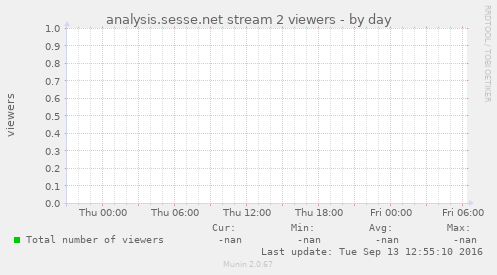 analysis.sesse.net stream 2 viewers