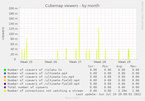 Cubemap viewers
