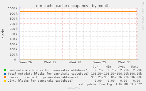 dm-cache cache occupancy