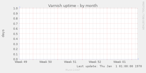 Varnish uptime
